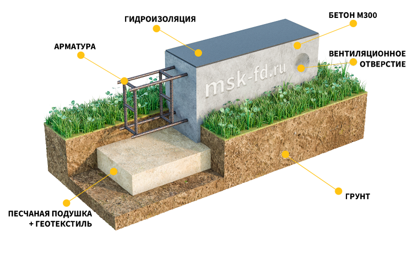 Цены на заливку бетона в москве плюсы и минусы керамзитобетона для дома